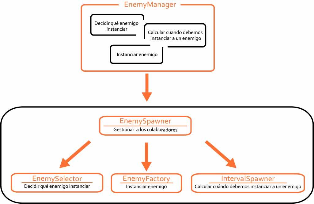 Principio SOLID - Single Responsibility Principle