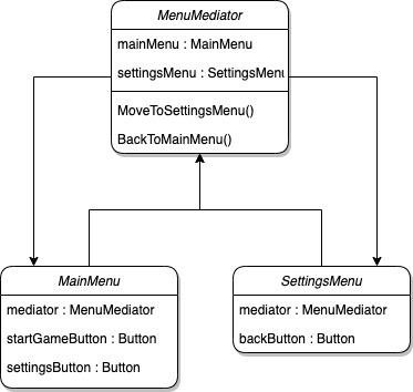 patron Mediator